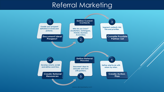 referral-marketing-process-map